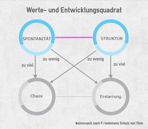 Wertequadrat: Spontanität versus Struktur - Schulz von Thun