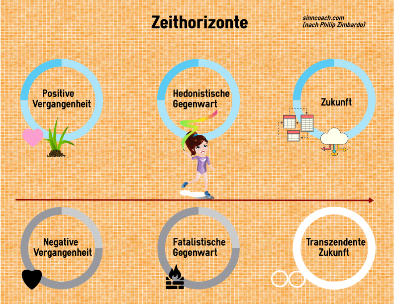 Zeitperspektiven Zimbardo - Selbstführung srcset=