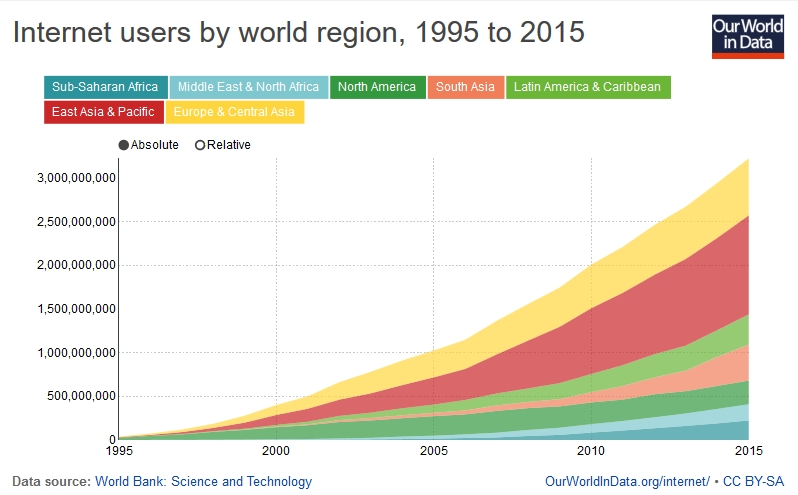 Internet users by world region. Source: OurWorldInData.org/internet