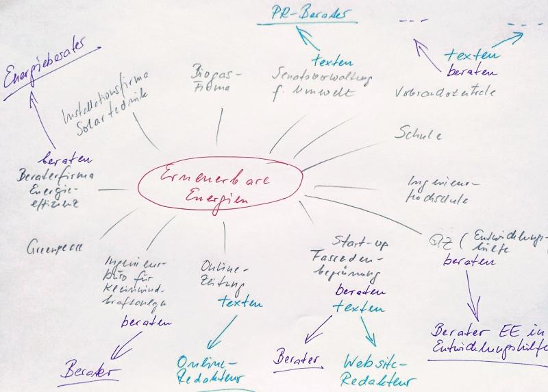 Plan B: Jobideen Mindmap